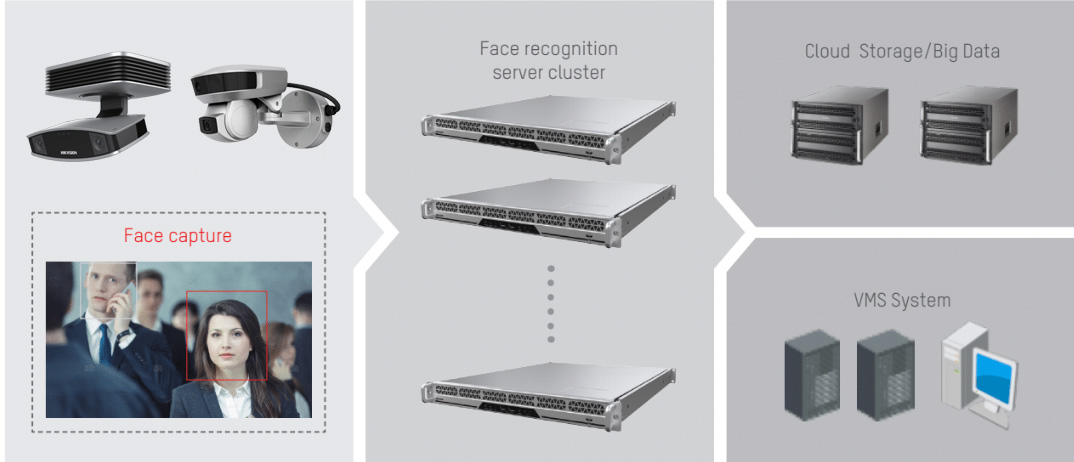 access_control_face_recognition_scalable_enterprise_industrial_cctv_solution_singapore